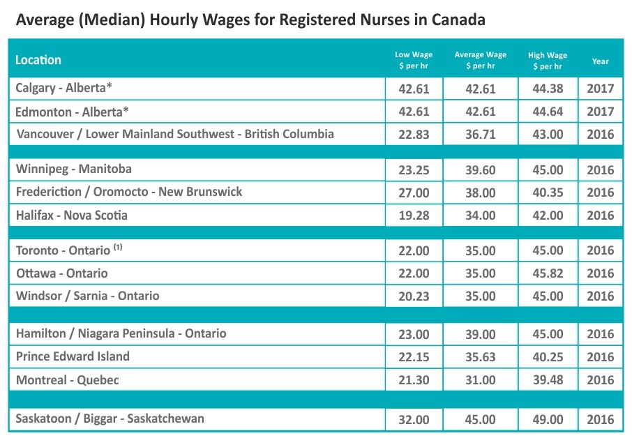 e98595c4644 Fact source: Living in Canada After computing a full-time annual salary  scale for registered nurses, the value ranges between CAD 65,000 – CAD  85,000.