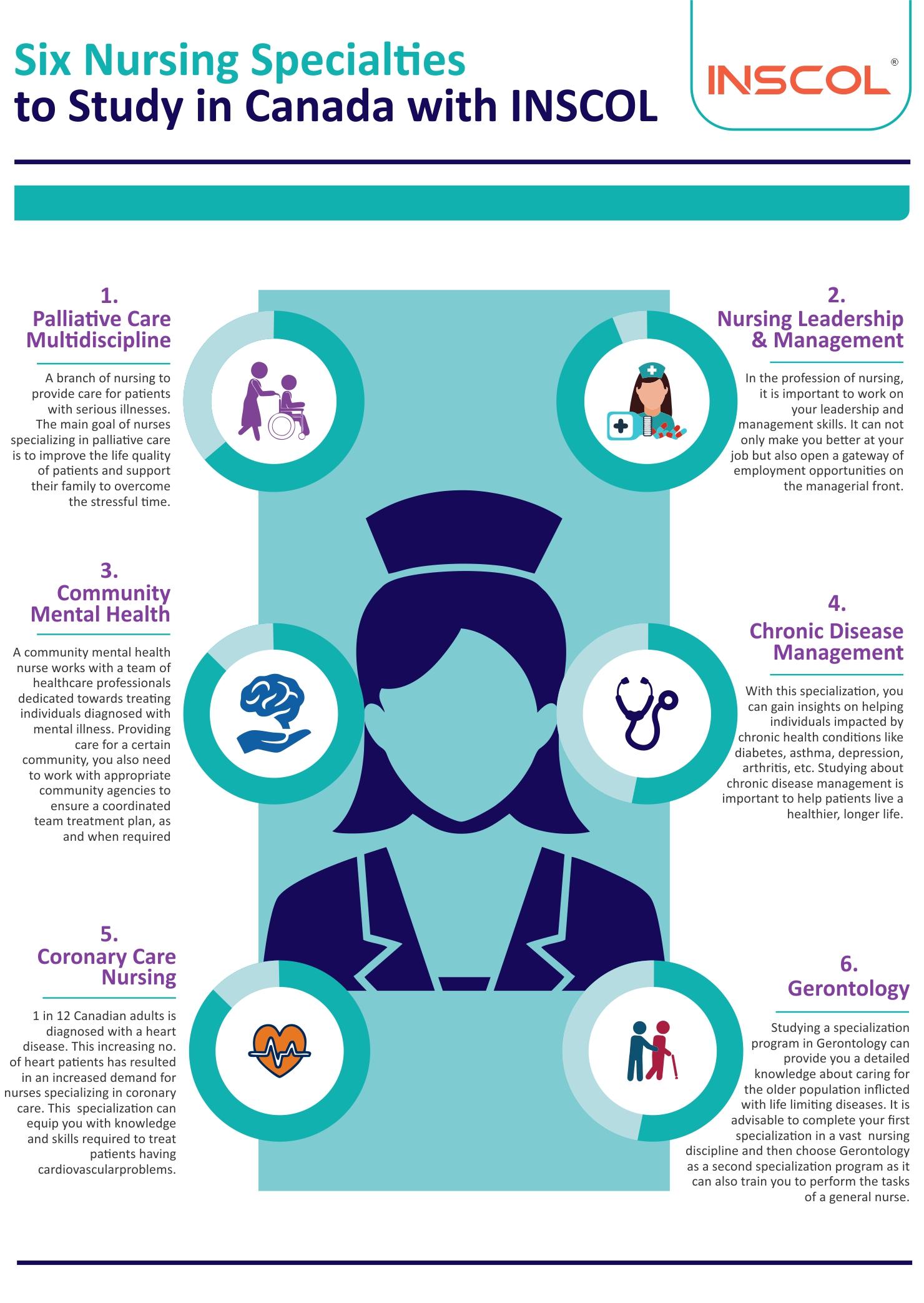 Six Nursing Specialties You Must Study in Canada