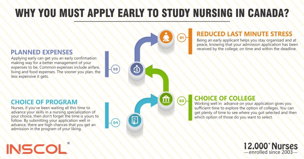 Nursing Programs in Toronto