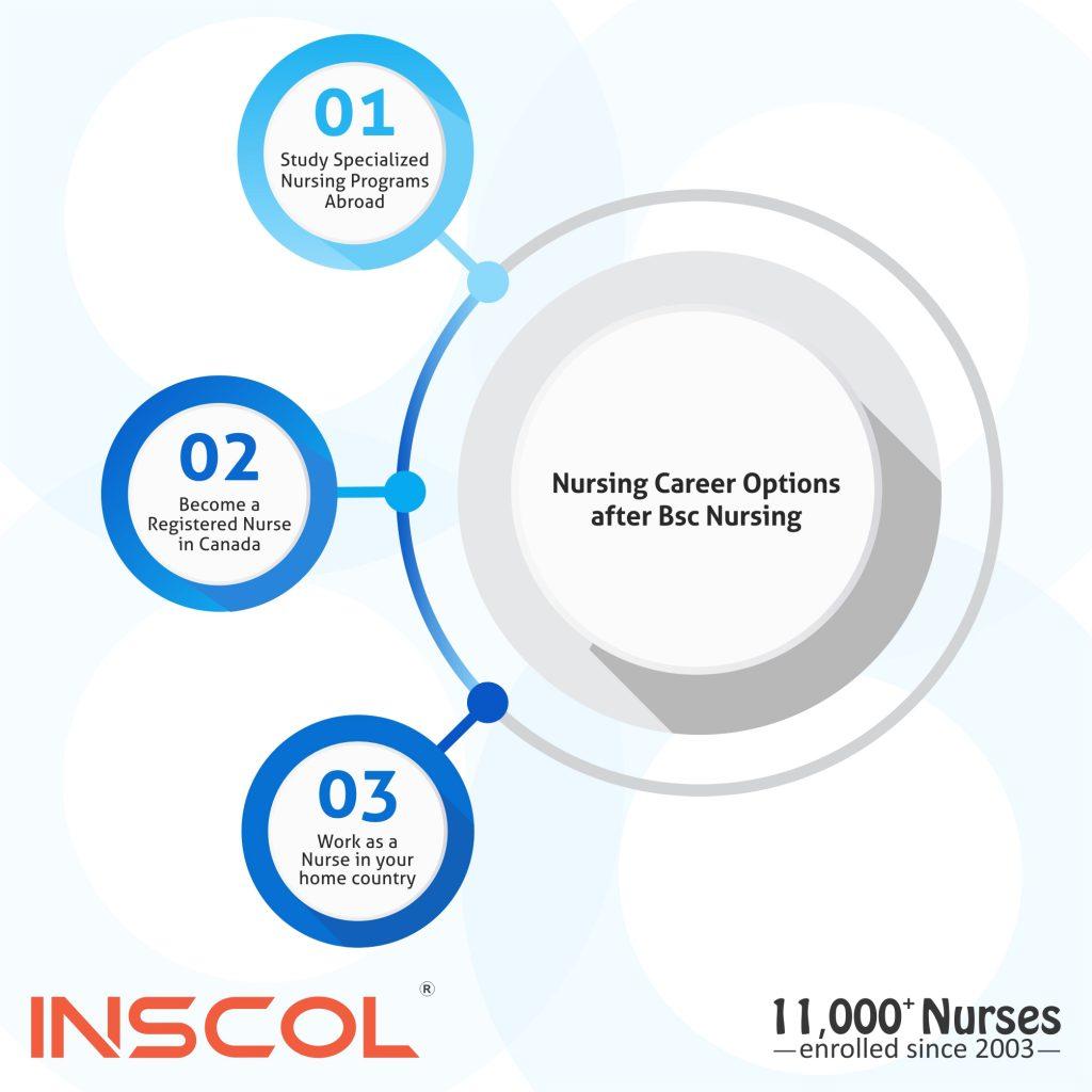 best nursing programs in Ontario