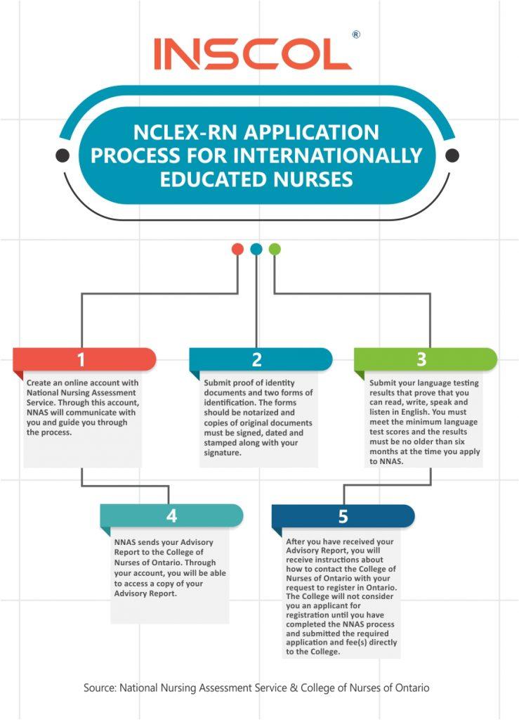 study nursing abroad