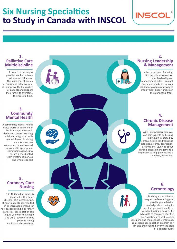 nursing abroad study